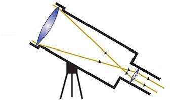Если бы нашими глазами были телескопы
