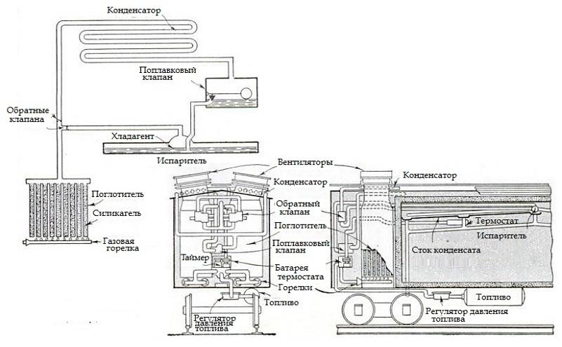 Рефрижиратор с адсорбционным холодильником на силикагеле