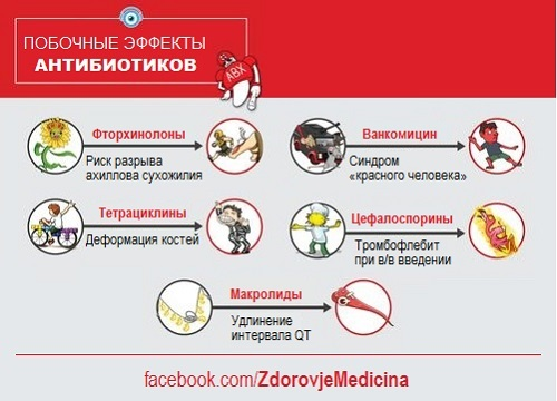 «Тёмная сторона» лекарств